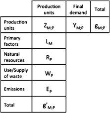 input and output tables balance issues in monetary input output tables sciencedirect