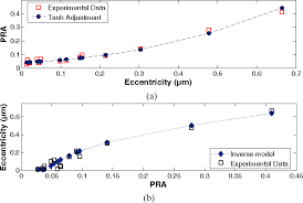 sensors free full text detecting nano scale vibrations in