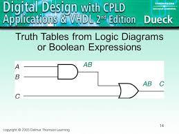 logic diagram boolean expression wiring diagram simonand