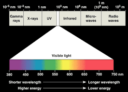 what is the wavelength of red light quia general chemistry the electromagnetic spectrum