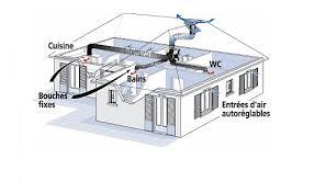 ventilation cuisine gaz ventilation cuisine gaz free dd with ventilation cuisine gaz for