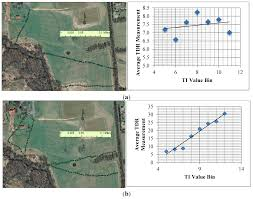 water free full text validation of a locally revised