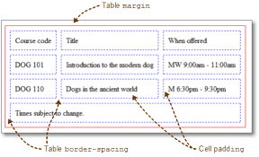 Table Cell Spacing Styling Tables Coredogs