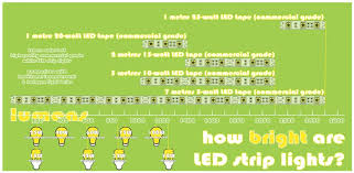 led light consumption calculator is led tape energy efficient more light less heat lower cost