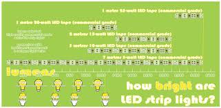 led light energy calculator is led tape energy efficient more light less heat lower cost