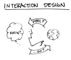 interactive design what is the difference between interaction design and ux design