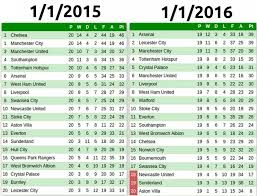 la liga table standings on this day comparing the premier league table from 1 1 2015 and 1