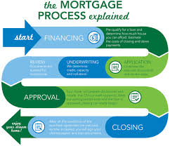 Estimate Mortgage Loan Approval by Our Process Brandmortgage