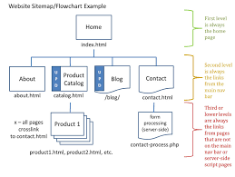 Sitemap Blog Cas 111d Assignments