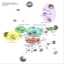 Electronic Thesis And Dissertation In Library And Information Science Visualising Networks Of Electronic Literature Dissertations And