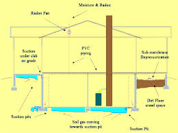 Basement Dewatering System reducing basement moisture with radon mitigation system that uses