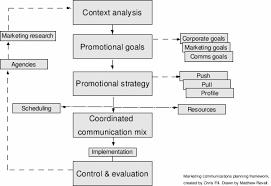 Resume Paper Target A Major Life Decision Cause And Effect Essays Custom Argumentative