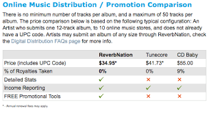 stores that sell photo albums reverbnation takes on tunecore with cheap distribution wired