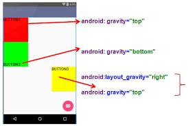 layout gravity gravity