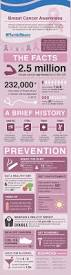 305 best breast cancer awareness images on pinterest breast