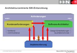 software architektur denkspuren was ist software architektur