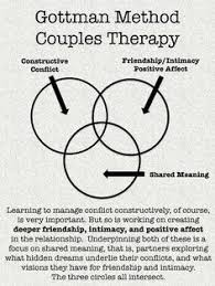 this worksheet is designed to be used in couples counseling to