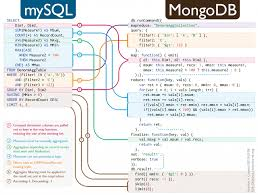 Wray Colorado Map 100 Mongodb Map Reduce Best 25 Hadoop Spark Ideas Only On