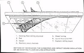 How To Soundproof A Basement Ceiling by Soundproofing Walls And Resilient Channel For Sound Deadening Ceiling