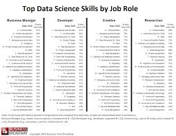 Skills For Jobs Resume by Top 10 Skills In Data Science Customerthink