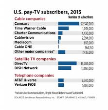 charters purchase of time warner unlikely to improve customer