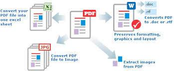 Convert Pdf To Word Pdf Converter Convert Pdf Files To Excel And Word Accurately
