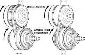 toyota corolla gearbox problems continuously variable transmission cvt explained practical