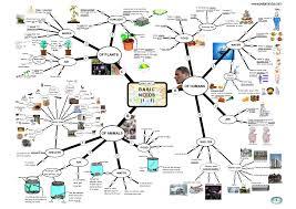 Energy Flow In Plants Concept Map Sciencemindmaps Com