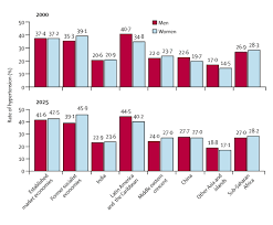 square root of 289 global burden of hypertension analysis of worldwide data the lancet
