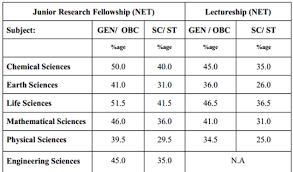 net pattern dec 2014 csir june 2014 minimum cut off marks and percentage helpbiotech