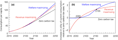 will the use of a carbon tax for revenue generation produce an