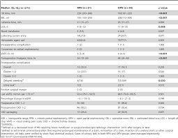 a propensity score matched comparison of perioperative and early