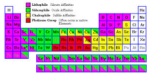 Charges Of Elements On The Periodic Table Geochemical Associations