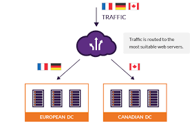 Global Load Balancing Dns And by Global Server Load Balancing Gslb Incapsula
