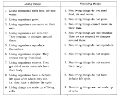 ncert solutions for class 6th science chapter 9 the living