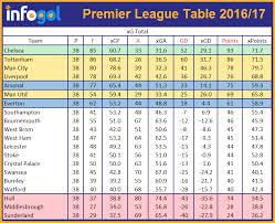Premier Leage Table Premier League 2017 18 Betting Tips Infogol Football App
