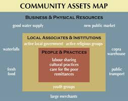 asset mapping an assets map community partnering for local development