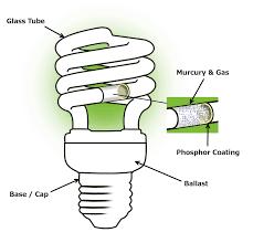 fluorescent light bulb diagram craluxlighting com lamps ideas x