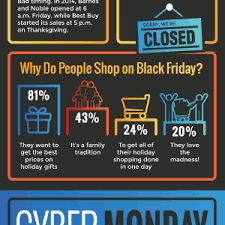 best deals on black friday or cyber monday cyber monday vs black friday which is the best deal infographic