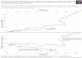 quotation marks before or after period uk economic growth our world in data