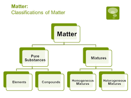 what is matter cp chemistry notes mixtures vs pure substances