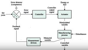 basic instrumentation interview questions and answers