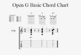Hit The Floor Bass Tab - playing the keys of c and d in open g tuning homebrewed music