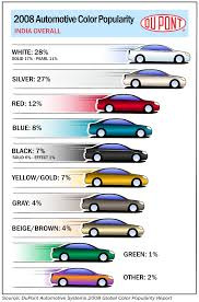white is most popular color again in 56th dupont automotive