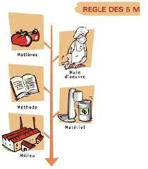 fiche haccp cuisine gratuite la démarche haccp en cuisine de collectivité
