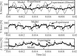 discrete time prediction of chatter stability cutting forces and