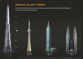 burj khalifa world tallest building burj khalifa inside petronas