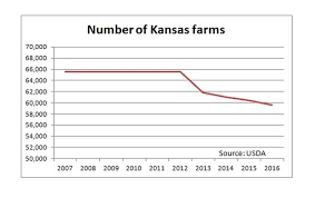 Kansas how do you spell travelling images Some worry kansas farm recession could lead to 1980s style crisis