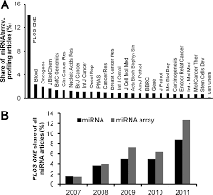data submission and quality in microarray based microrna profiling
