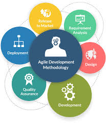 software development methodology top 12 software development methodologies its advantages